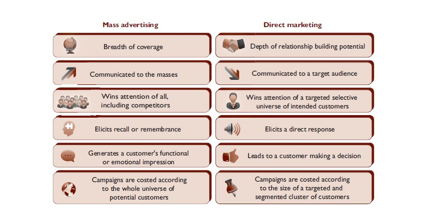 13 1 - The art of direct marketing - why direct marketing matters
