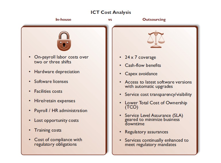 20 1 1 - ICT investment for business value creation