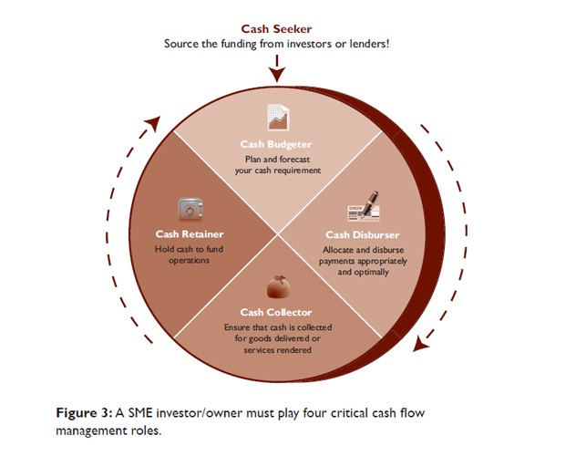 ch4 img - Managing the lifeline of your business - cash flow and working capital management